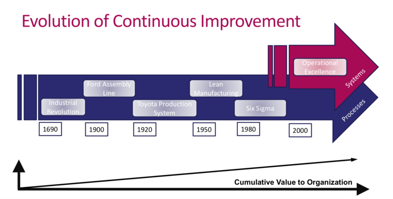 "BTOES EXCLUSIVE SLIDE DECK: LEAN AND OPERATIONAL EXCELLENCE PROGRESSION: ""A STATE OF READINESS"""
