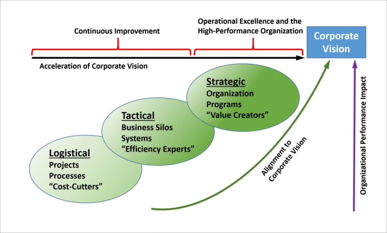 OpEx – PART OF or SEPARATE FROM Business Transformation?