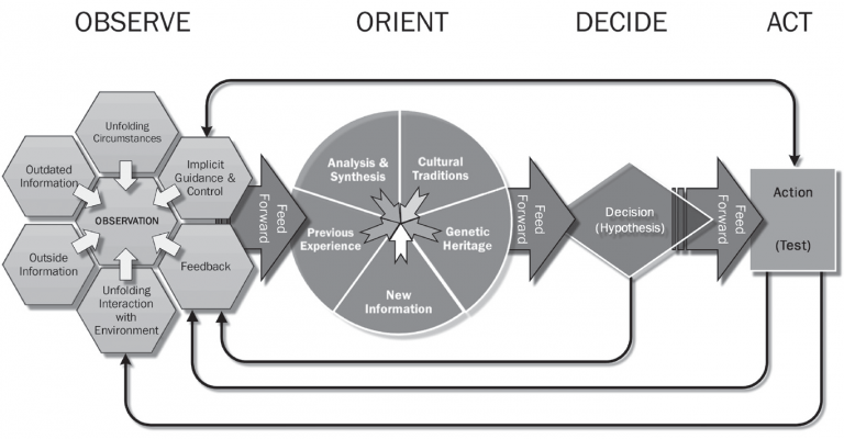 OODA and Agility; Reaching a Conclusion Faster
